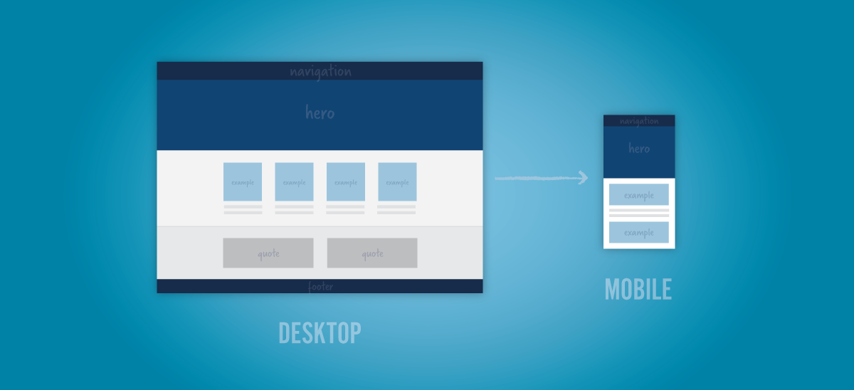 how responsive design works